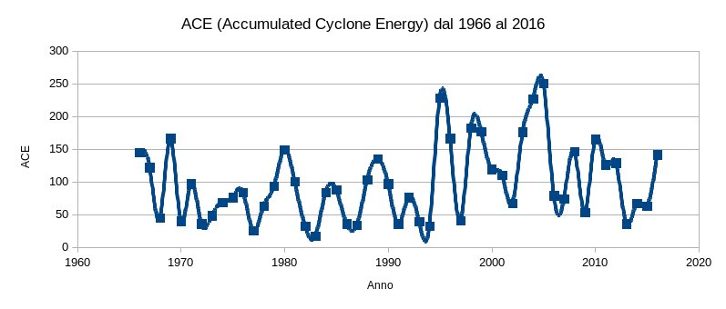 ACE, Accumulated Cyclone Energy, dal 1966 al 2016