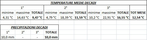 Temperature medie per decadi