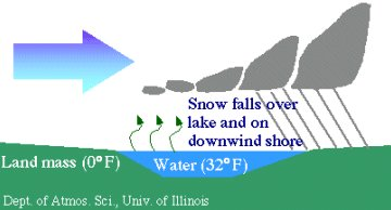 Schema del Lake Effect Snow