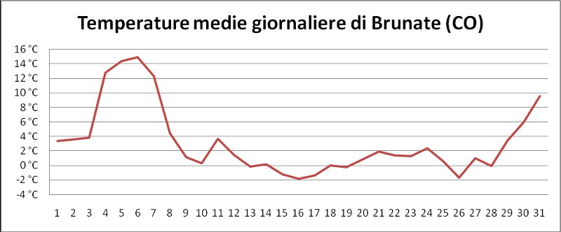 Temperature medie giornaliere di Brunate