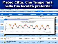Previsioni Meteo Città