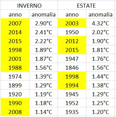 Anomalie temperature inverno ed estate