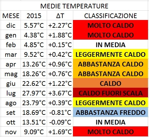 Media temperature 2015 - Milano Sud
